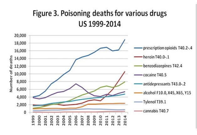 poisoning deaths for various drugs US 1999-2014